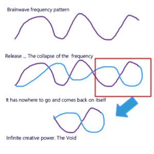 Collapse of the Frequency
